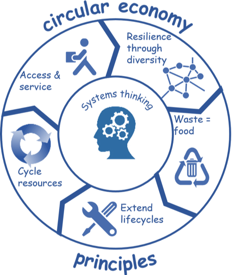 8_ss_circular-economy-a